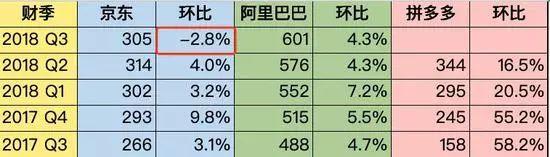 三大电商平台月活用户数对比(单位百万人)。