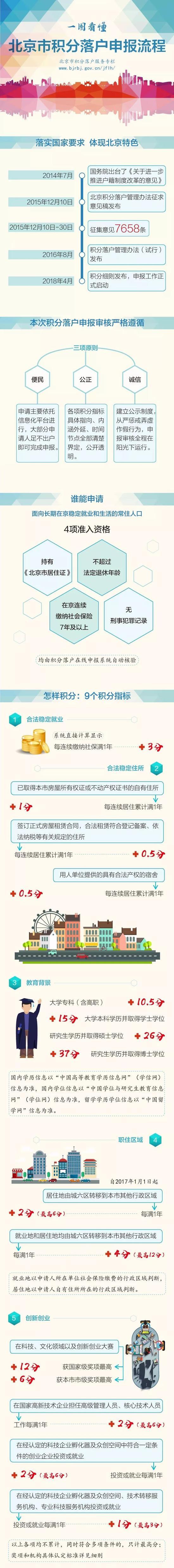 北京积分落户申报16日正式启动 最想了解的在这里春露by爱枣