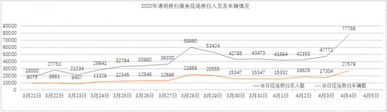恒行,清明假期首日北京各祭扫点接待78万恒行人图片
