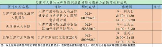 天津新增3家醫院具備獨立新冠病毒核酸檢測能力圖片
