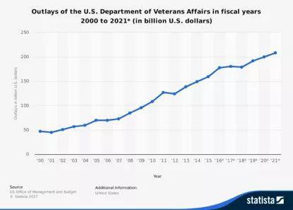 2000年-2021年美国退伍军人事务部财政支出预算   来源:美国行政管理和预算局