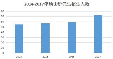 数据来源:教育部2014-2017年全国教育事业发展统计公报(单位:万人)
