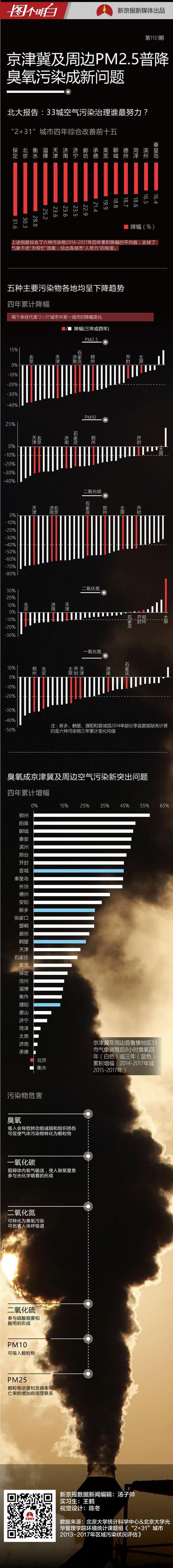 京津冀臭氧污染逆势上涨 夏季最严重