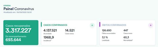 巴西单日新增确诊病例逾1.4万例 累计逾413万例