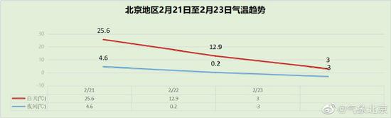21日-23日 北京3天最高气温降幅达22℃左右!图片
