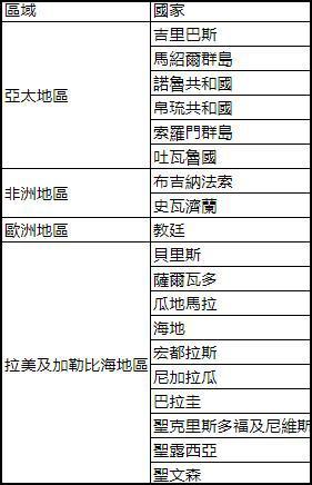 """台湾还剩19个""""邦交国"""",,其中包括10个拉美地区国家(台湾""""中央社""""统计)"""