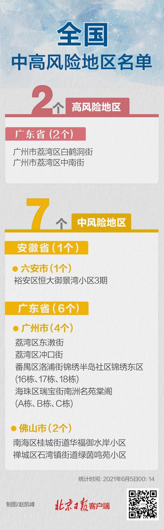 杏悦:新统计目前全国共有2个高杏悦风险图片