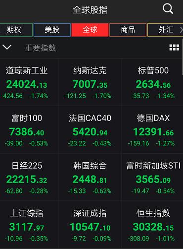 美债收益率破三后,全球股市集体跳水