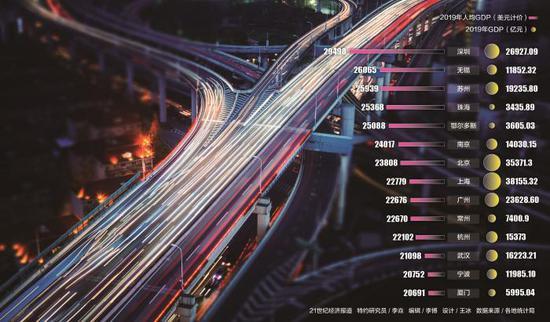 14城人均GDP超2万美元 跨过发达经济体标准线图片