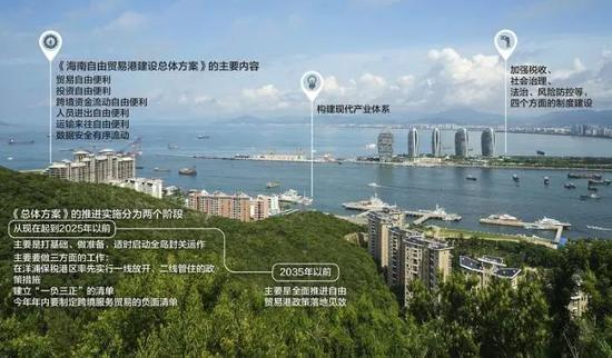 深度解读:海南自贸港如何落地?图片
