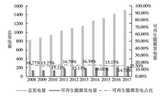 2008-2017年印度可再生能源发电量及占比变化(发电量单位:太瓦时)