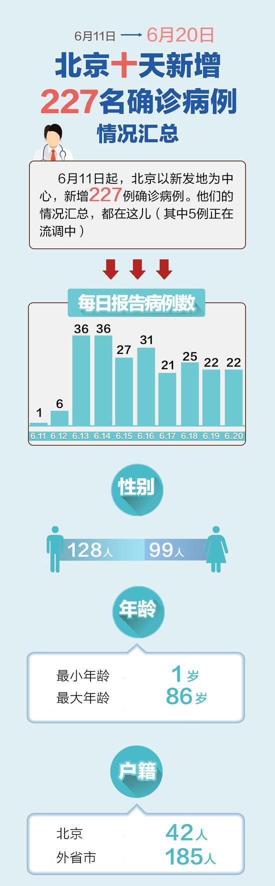一图尽览:北京227名确诊病例工作及居住地区汇总图片