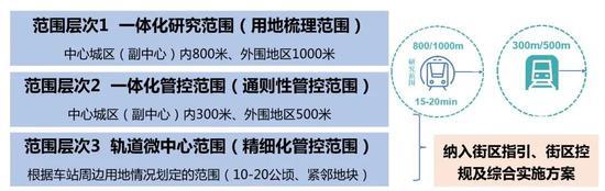 涉及亦庄新城4个站,北京地铁17号线南段将在年底率先开通图片