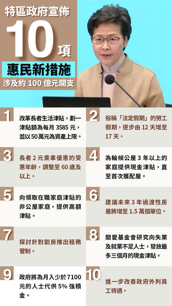 港府宣布10项惠民新措施:涉百亿开支 惠及百万人图片