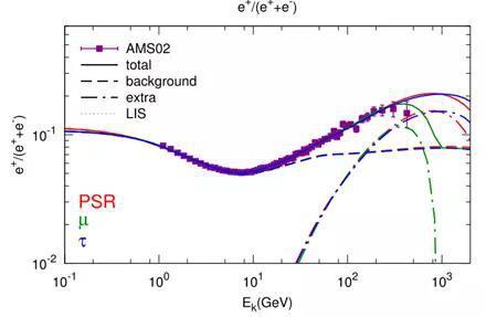 AMS-02观测的宇宙线中正电子所占比例(点)和不同的理论模型解释(图中的实线)