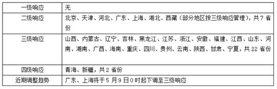 广东上海下调级别后,全国降至三级响应及以下省份将超过八成图片