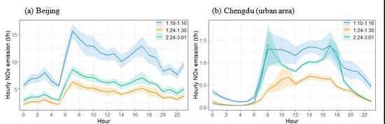 北京全市和成都市区不同时段机动车NOx排放动态变化规律