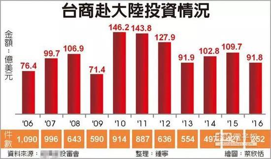 ▲资料图片:台湾中时电子报