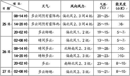杏悦平台,今天白天北京有杏悦平台雷阵图片