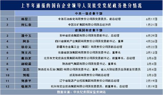 上半年通报的国有企业领导人员接受党纪政务处分情况 李灵娜制图
