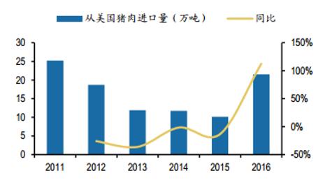 2016年,中国从美国进口猪肉约21.6万吨