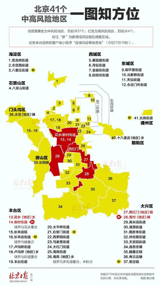 赢咖3:北京41个中高赢咖3风险地区一图尽览图片