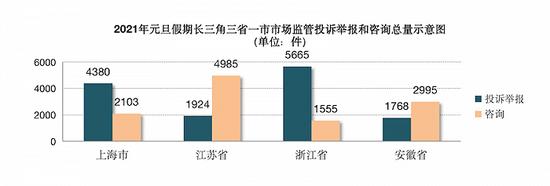元旦期间,长三角12315系统共接投诉举报13737件图片