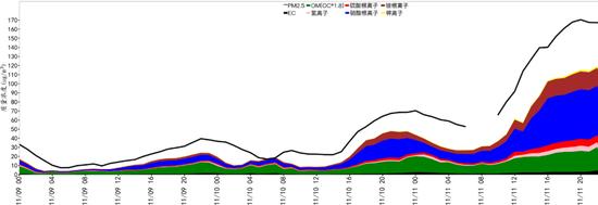 北京市PM2.5主要组分浓度时间序列   (数据来源:中国环境监测总站)