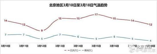 北京下周最高温可达17℃!天气渐热,6条戴口罩提示图片