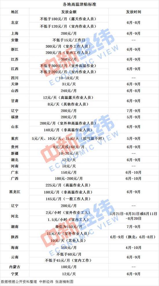 北京赛车彩票犯法吗:29省市公布高温津贴发放标准_按天计算天津发最多