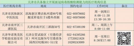 天津:新增2家公立医院和1家医学检验实验室具备独立新冠核酸检测能力图片
