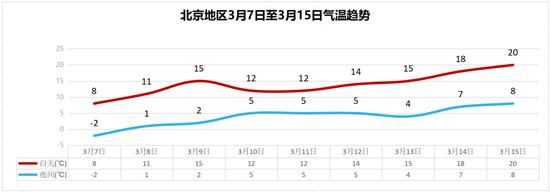 北京周日以晴为主,气温逐步回升图片