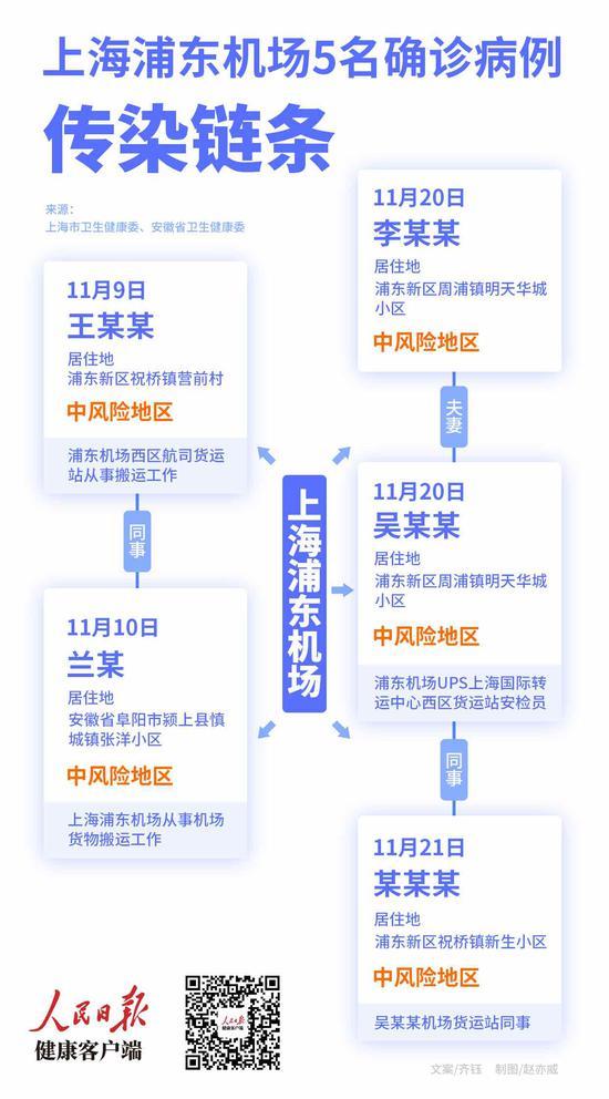 上海浦东机场5名确诊病例传染链条图片
