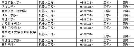 """(新设立""""机器人工程""""专业的江苏高校)"""