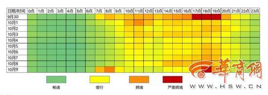 《西安国庆·中秋出行预测报告》出炉!城区9月30日即开始拥堵或缓行图片