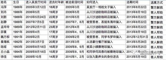 美发厅老板囚禁数十女性卖淫12年 最小者14岁(图)
