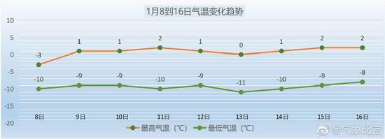北京今天上班时最低零下14℃!未来两天气温有所回升图片