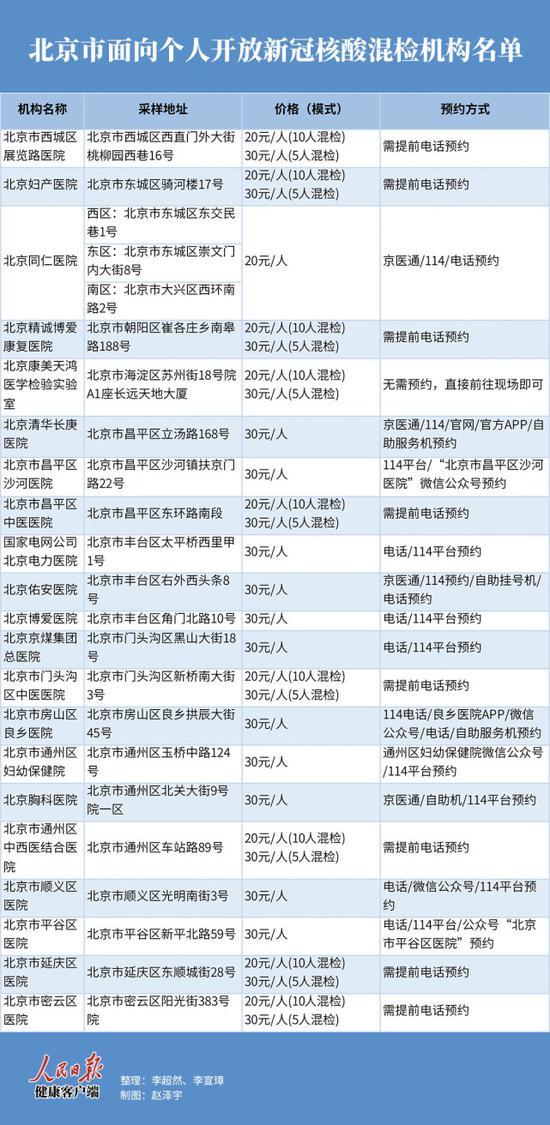 一次核酸最低只需20元 北京面向个人开放混检机构名单来了!图片