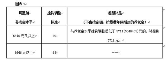 杏悦人员调杏悦整后的养老金7月15日发图片
