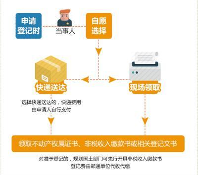 不动产权属证书可物流递送。