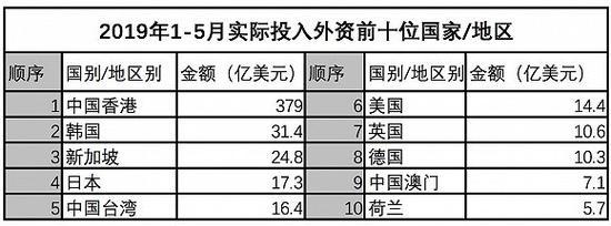 材料滥觞:商务部中资司 2019-06-18