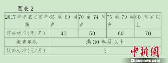北京对高龄退休人员进行倾斜调整。图片来源:中国新闻网