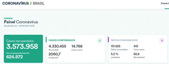 巴西单日新增确诊病例逾1.4万例 累计逾433万例
