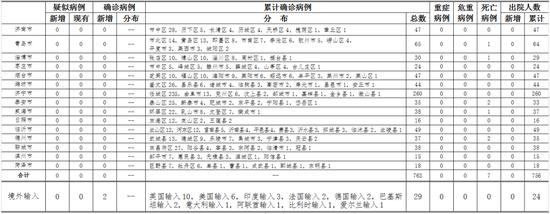 「摩天招商」月30日山东省新增摩天招商境外输入病例图片
