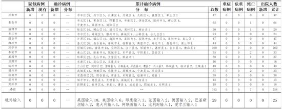 [杏悦代理]山东省新型冠状病毒杏悦代理肺炎疫情情况图片