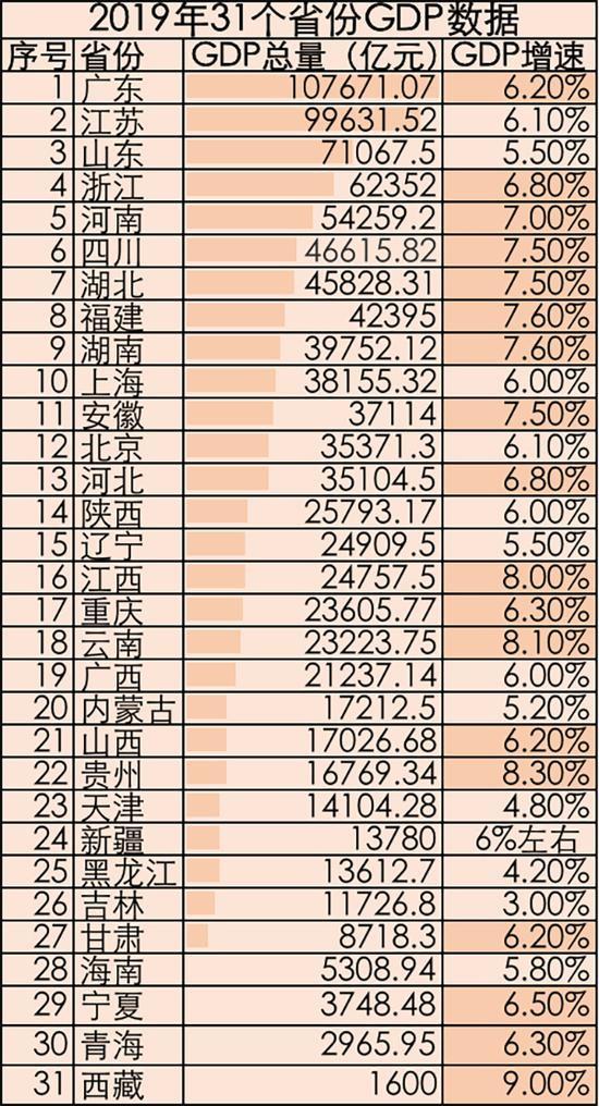 31省份去年GDP数据已出炉 8省份超4万亿