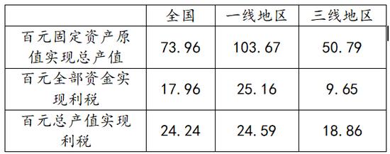 (图为1978年各地区全民所有制独立核算重工业企业经济效益比较 图源:马泉山《新中国工业经济史》)