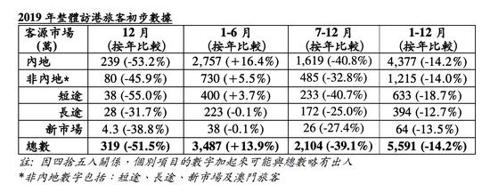 香港2019年下半年访港旅客跌39% 全年跌14%图片
