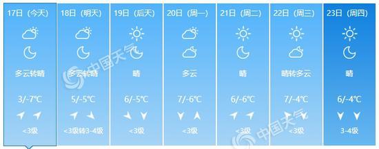 北京未来7天预报。(数据来源:天气管家客户端)