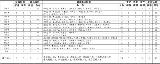 2020年4月20日0时至24时山东省新型冠状病毒肺炎疫情情况图片